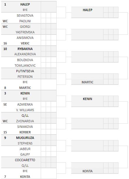 Il tabellone femminile degli Internazionali d'Italia 2020
