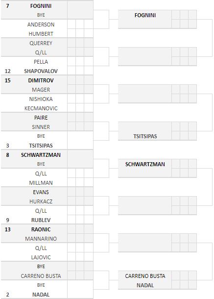 Internazionali 2020, tabellone maschile - Parte bassa