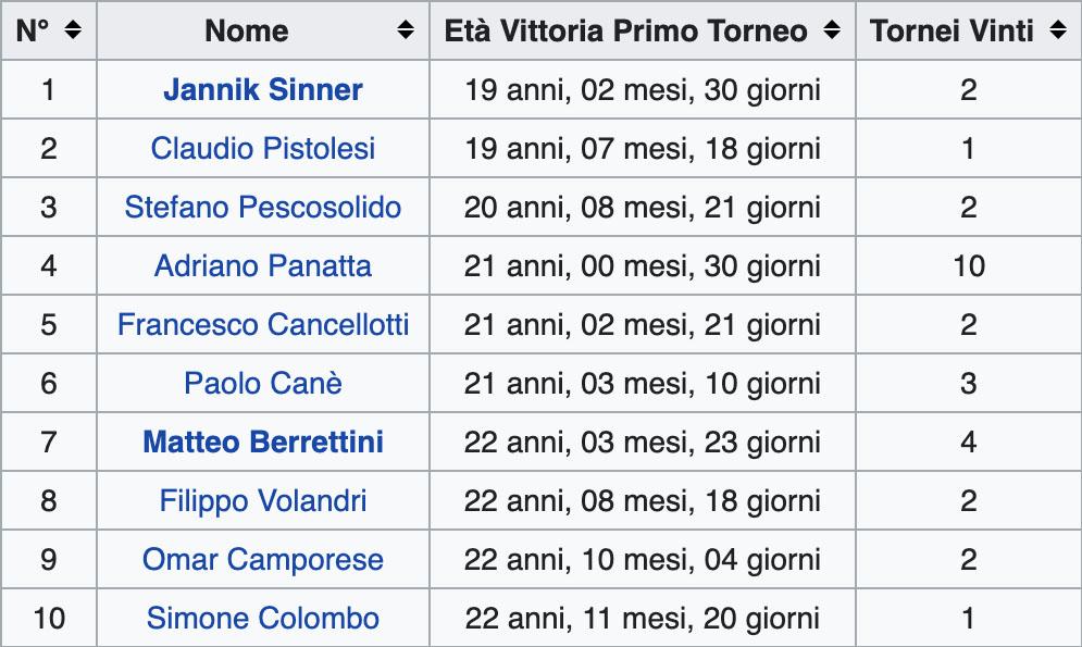 I 10 tennisti italiani più giovani ad aver vinto un torneo Atp